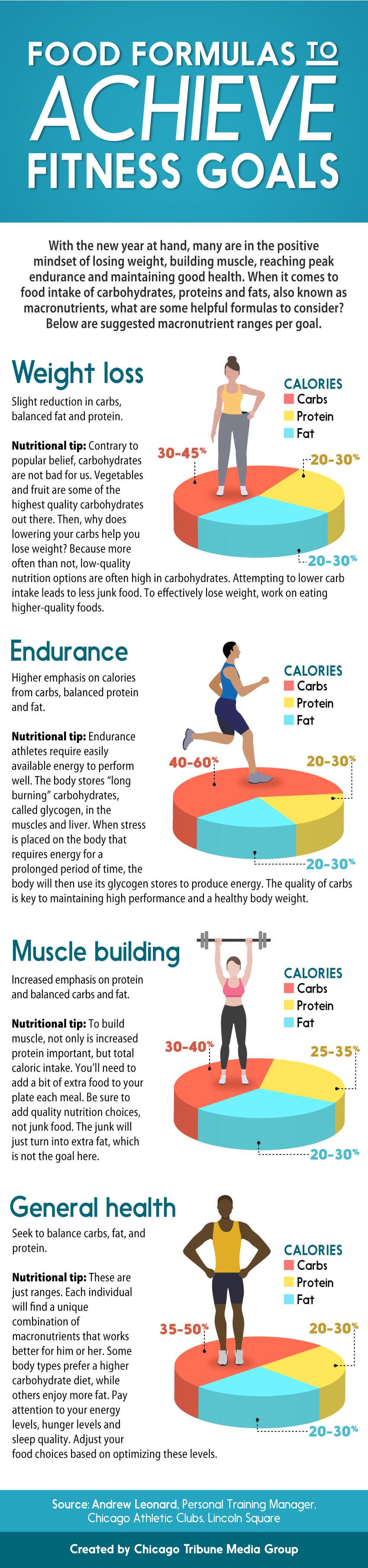 Macro Goals Infographic.jpg